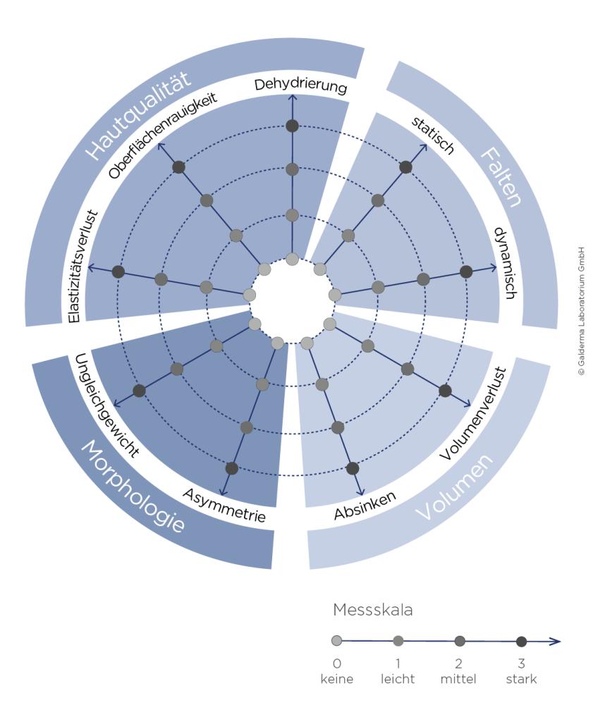 HARMONY-Index - Ästhetikberatung nach HARMONY - Skin Concept München